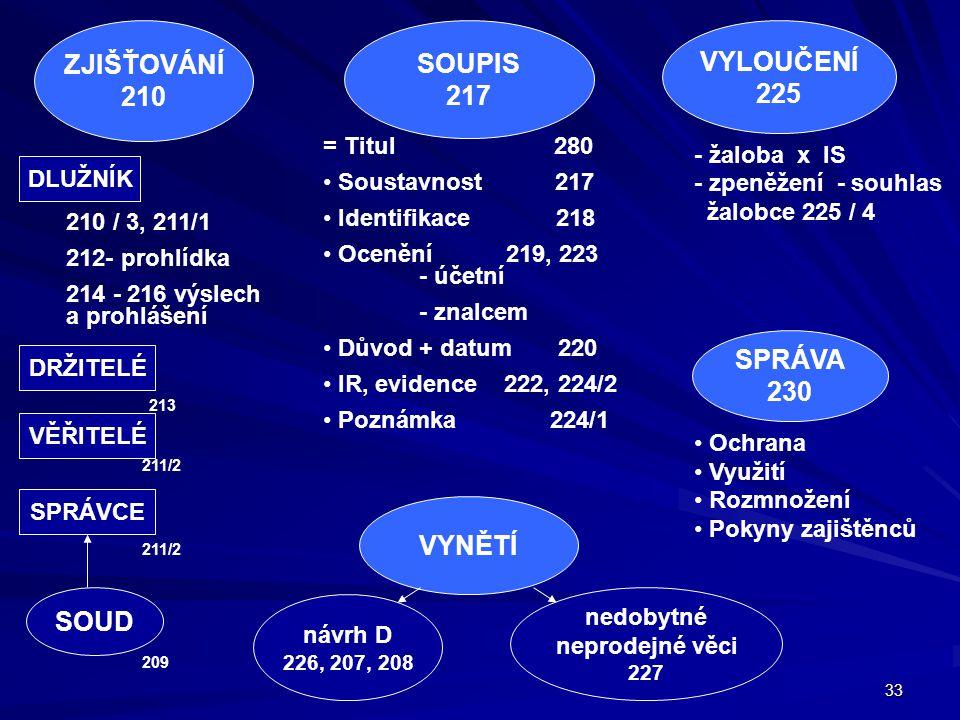 ZJIŠŤOVÁNÍ 210 SOUPIS 217 VYLOUČENÍ 225 SPRÁVA 230 VYNĚTÍ SOUD