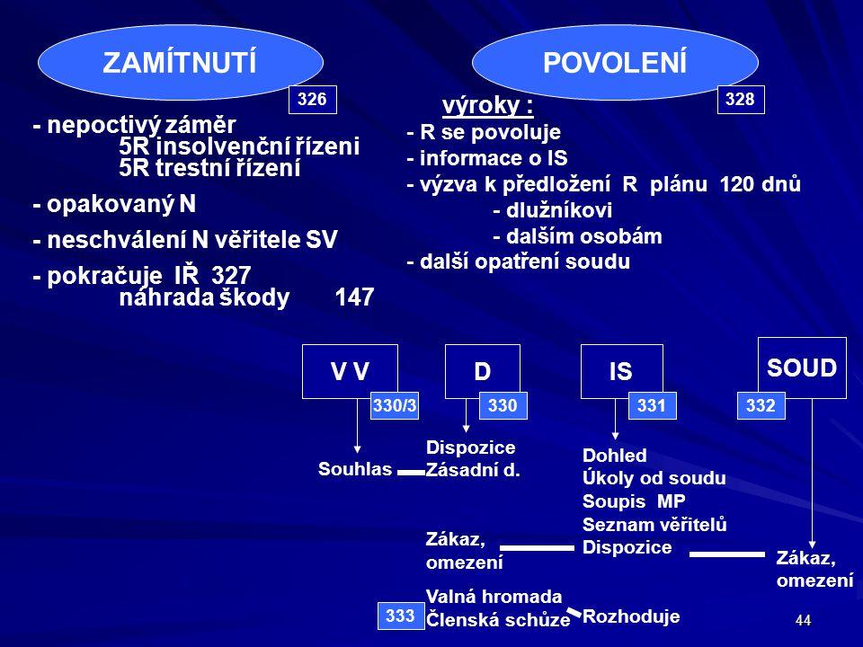 ZAMÍTNUTÍ POVOLENÍ. 326.