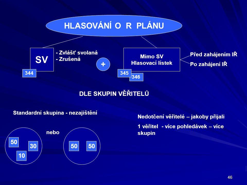 SV HLASOVÁNÍ O R PLÁNU + DLE SKUPIN VĚŘITELŮ 50 30 50 50 10