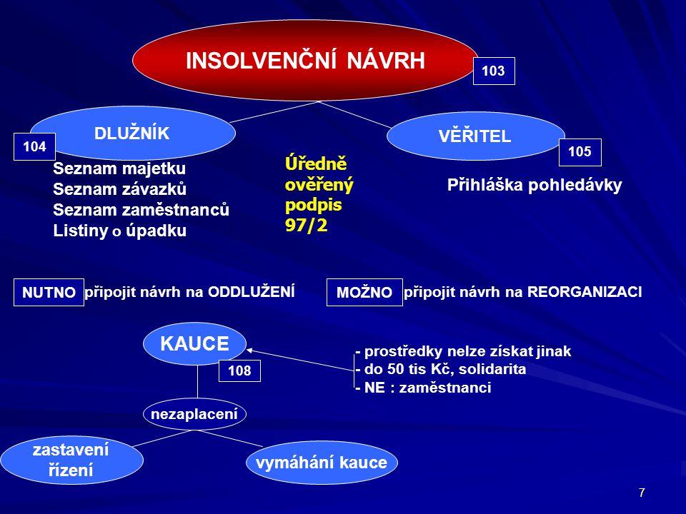 INSOLVENČNÍ NÁVRH KAUCE DLUŽNÍK VĚŘITEL Úředně ověřený podpis 97/2