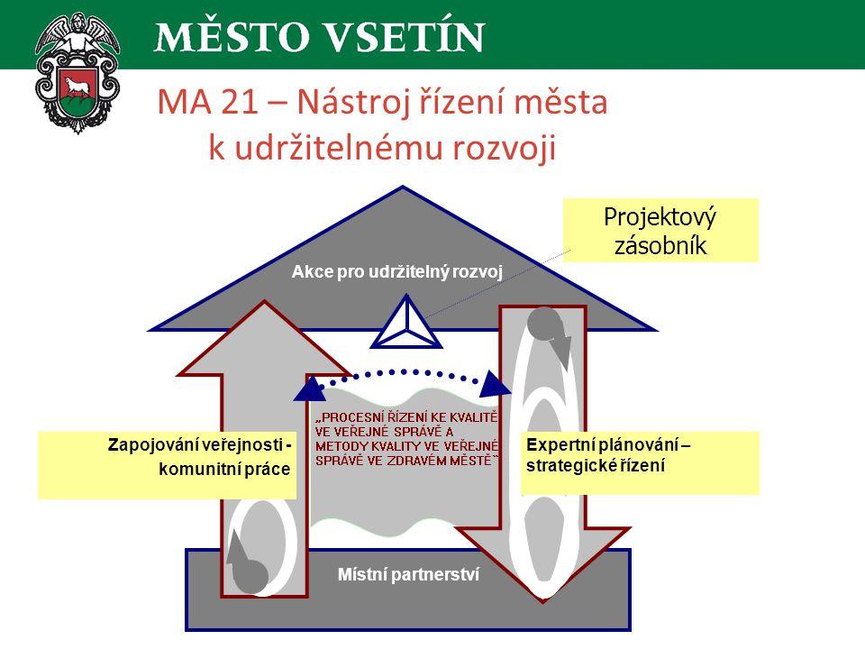 MA 21 – Nástroj řízení města k udržitelnému rozvoji