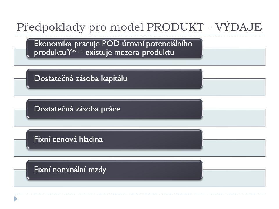 Předpoklady pro model PRODUKT - VÝDAJE
