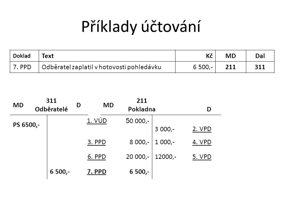 Příklady účtování Text Kč MD Dal 7. PPD