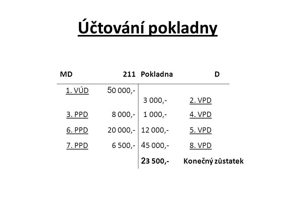 Účtování pokladny MD 211 Pokladna D 1. VÚD 50 000,- 3 000,- 2. VPD