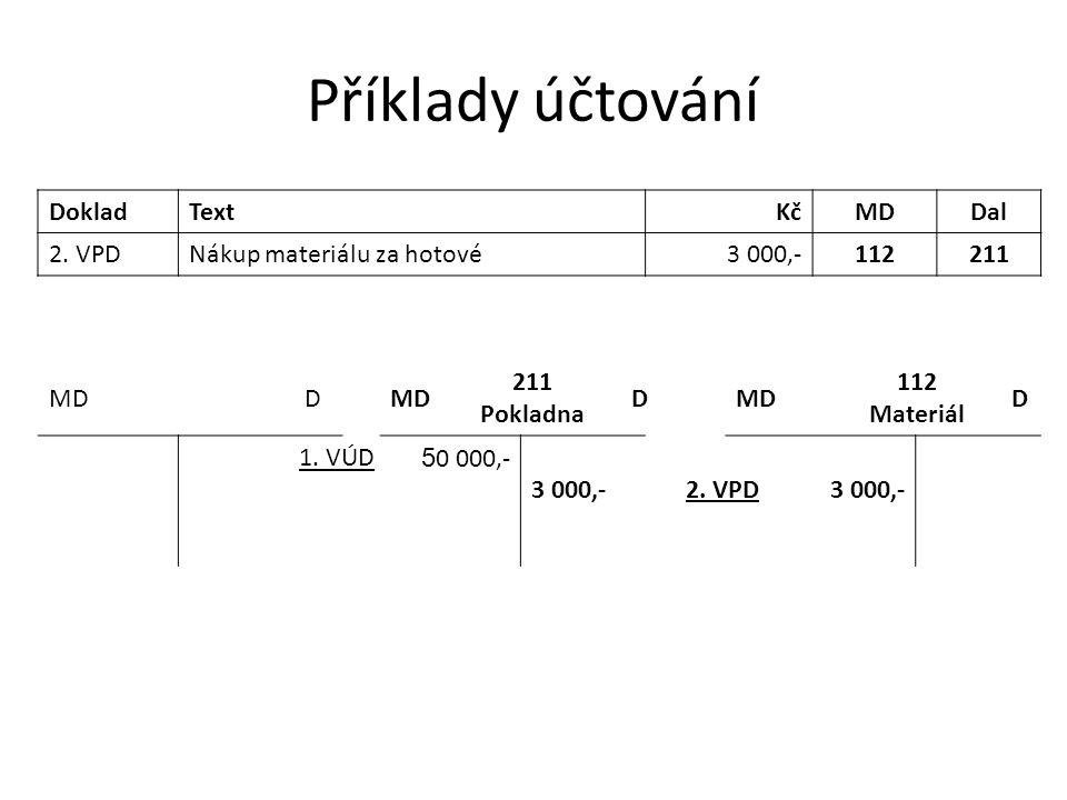 Příklady účtování Doklad Text Kč MD Dal 2. VPD