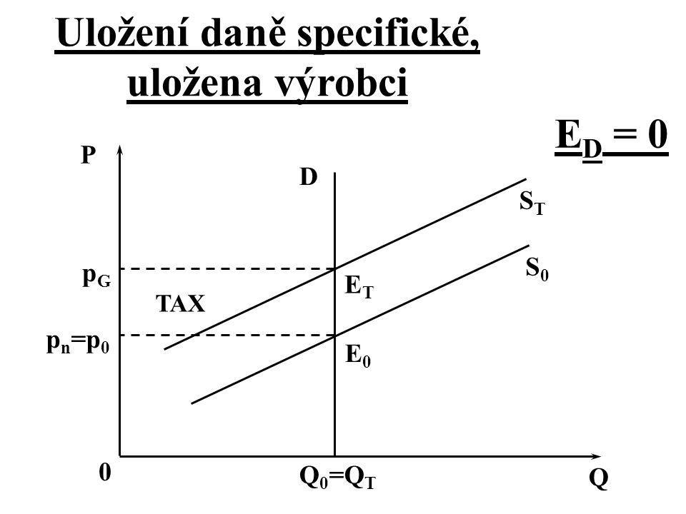 Uložení daně specifické, uložena výrobci