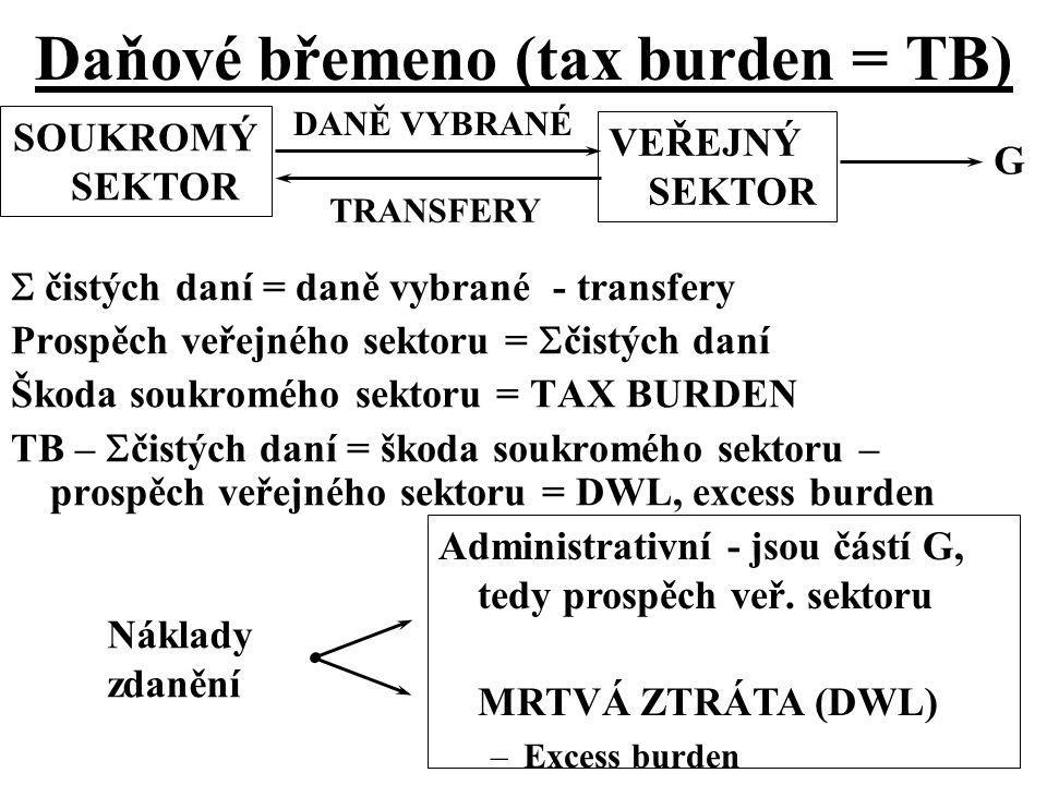 Daňové břemeno (tax burden = TB)