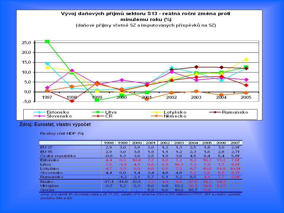 Zdroj: Eurostat, vlastní výpočet