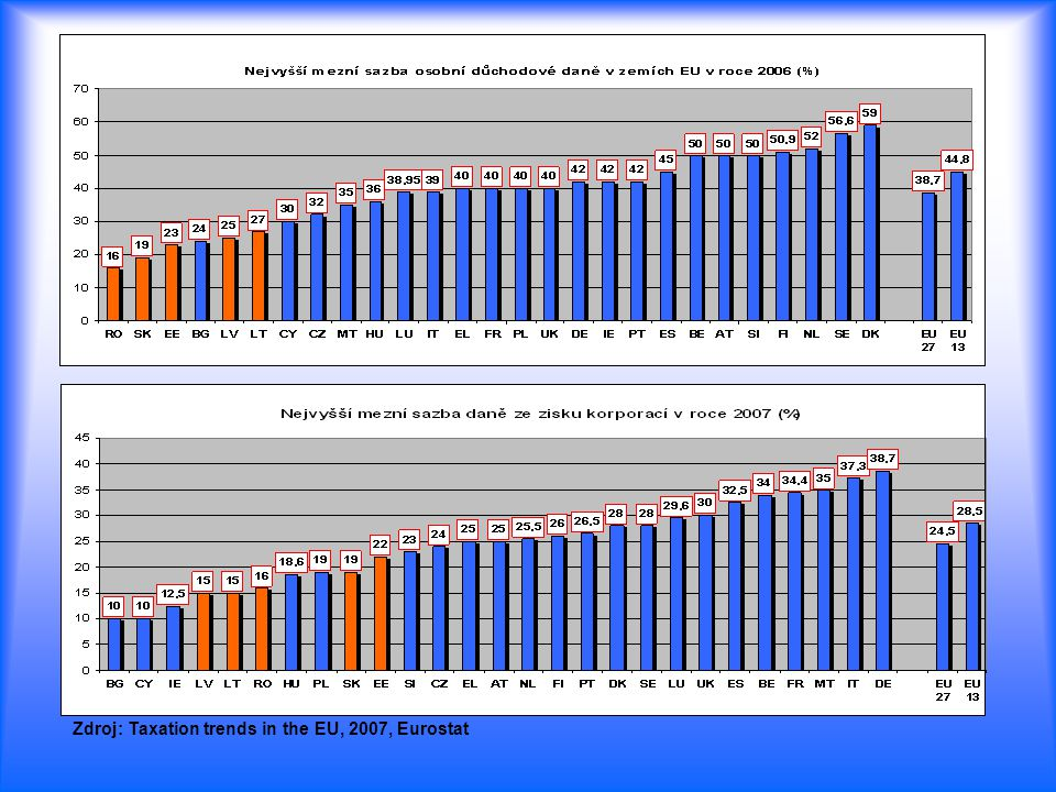 Zdroj: Taxation trends in the EU, 2007, Eurostat