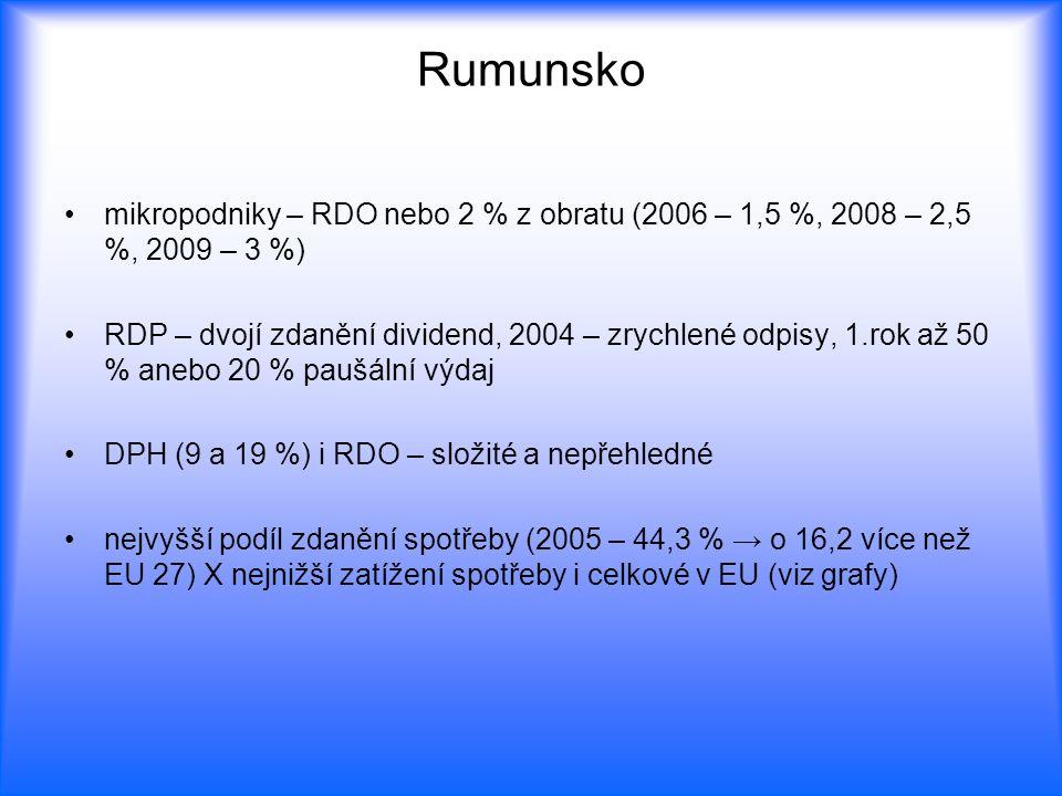 Rumunsko mikropodniky – RDO nebo 2 % z obratu (2006 – 1,5 %, 2008 – 2,5 %, 2009 – 3 %)