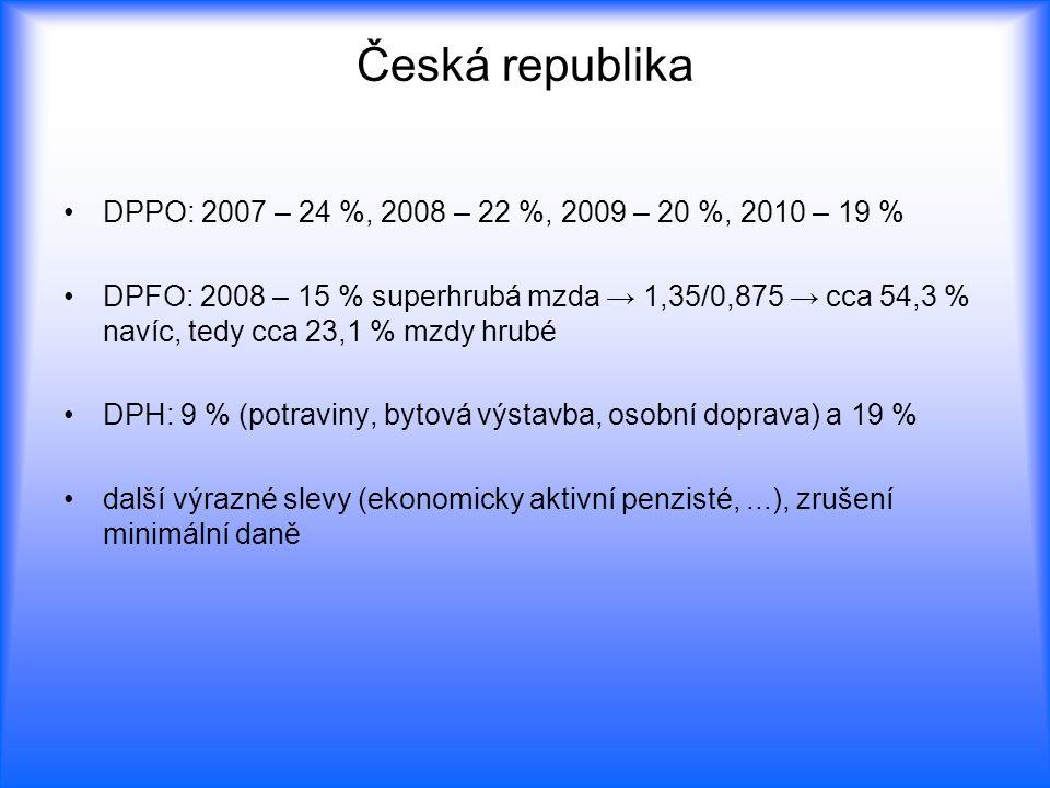 Česká republika DPPO: 2007 – 24 %, 2008 – 22 %, 2009 – 20 %, 2010 – 19 %