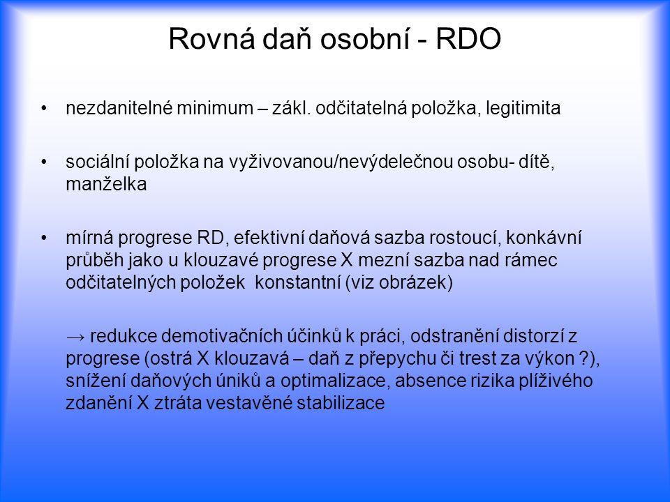 Rovná daň osobní - RDO nezdanitelné minimum – zákl. odčitatelná položka, legitimita.