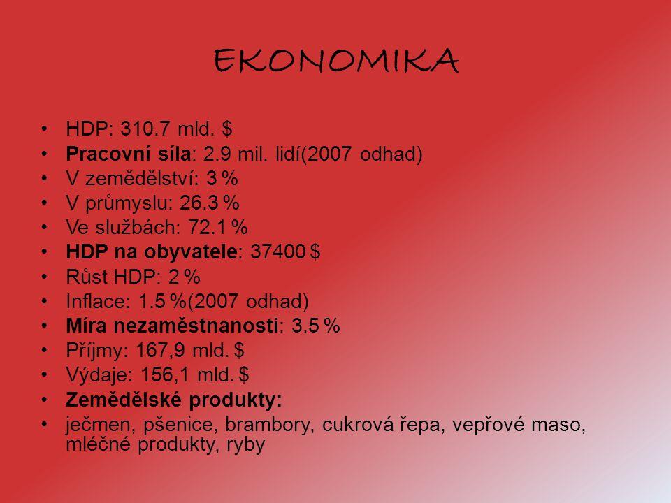 EKONOMIKA HDP: 310.7 mld. $ Pracovní síla: 2.9 mil. lidí(2007 odhad)