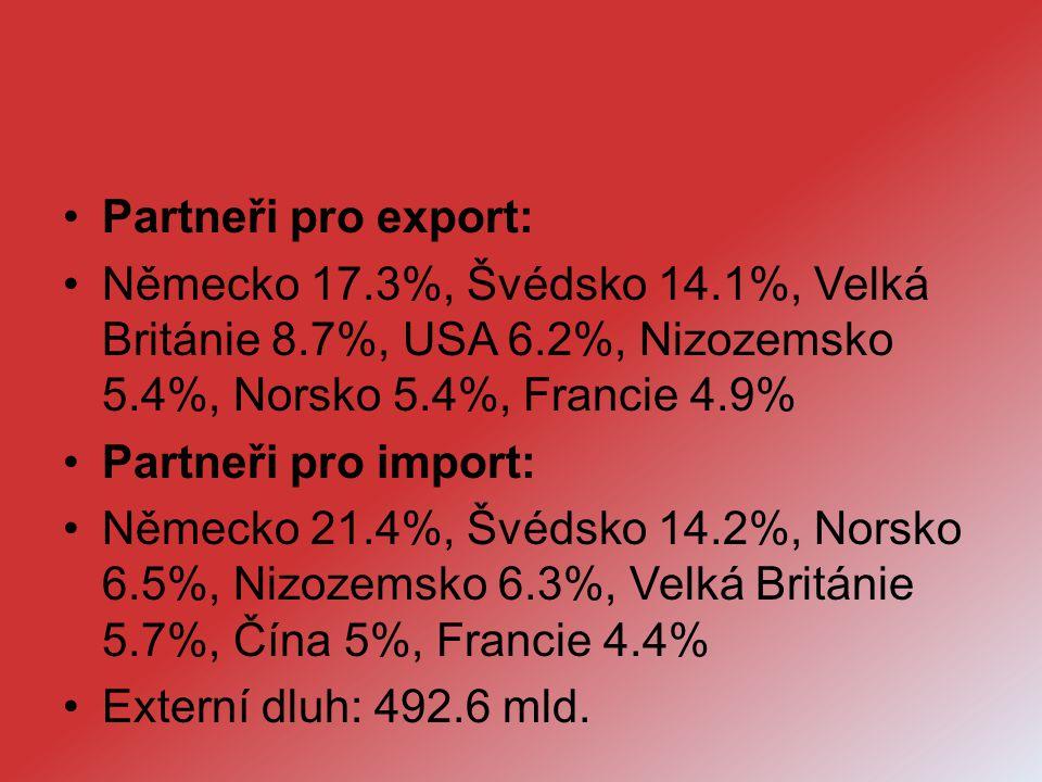 Partneři pro export: Německo 17.3%, Švédsko 14.1%, Velká Británie 8.7%, USA 6.2%, Nizozemsko 5.4%, Norsko 5.4%, Francie 4.9%