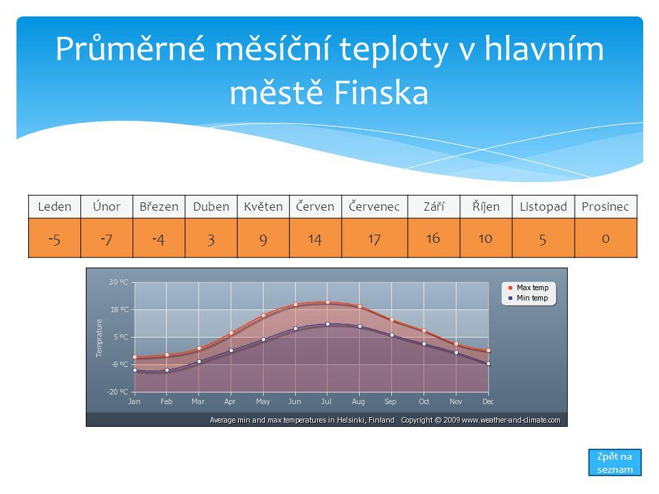 Průměrné měsíční teploty v hlavním městě Finska