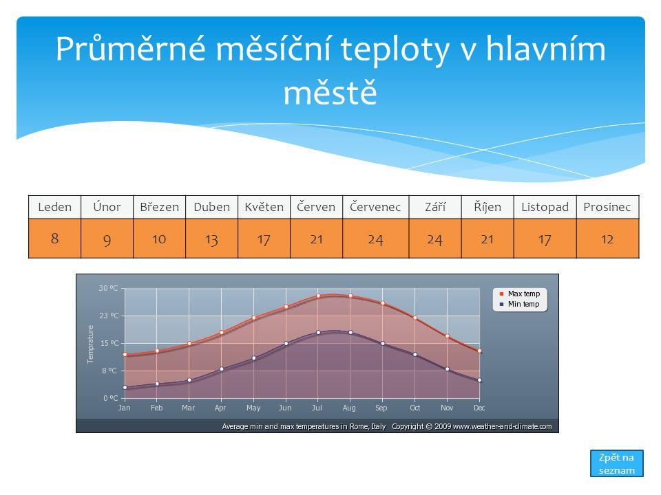 Průměrné měsíční teploty v hlavním městě