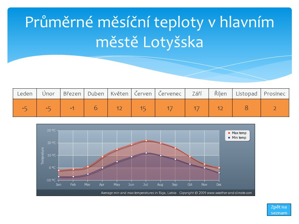 Průměrné měsíční teploty v hlavním městě Lotyšska