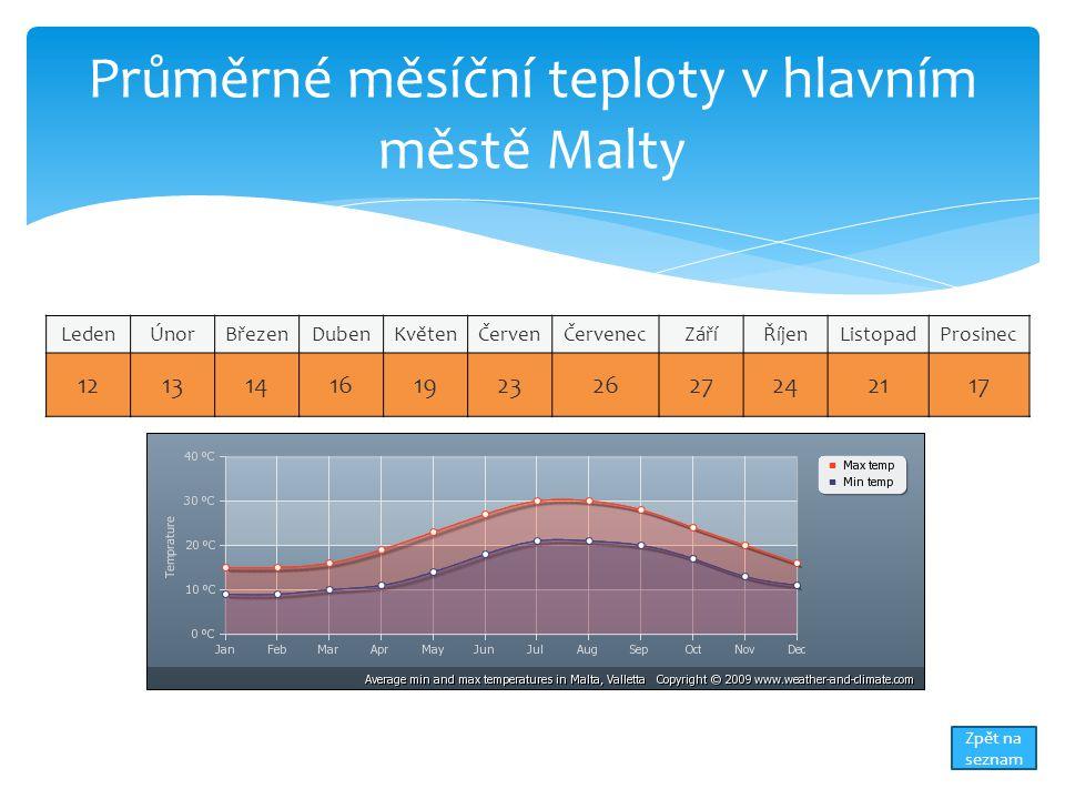 Průměrné měsíční teploty v hlavním městě Malty