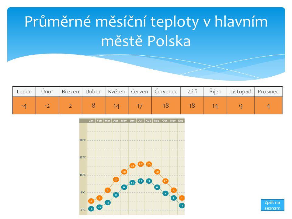 Průměrné měsíční teploty v hlavním městě Polska
