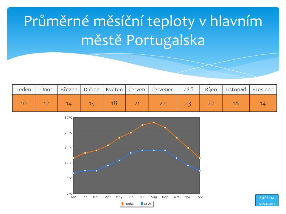 Průměrné měsíční teploty v hlavním městě Portugalska
