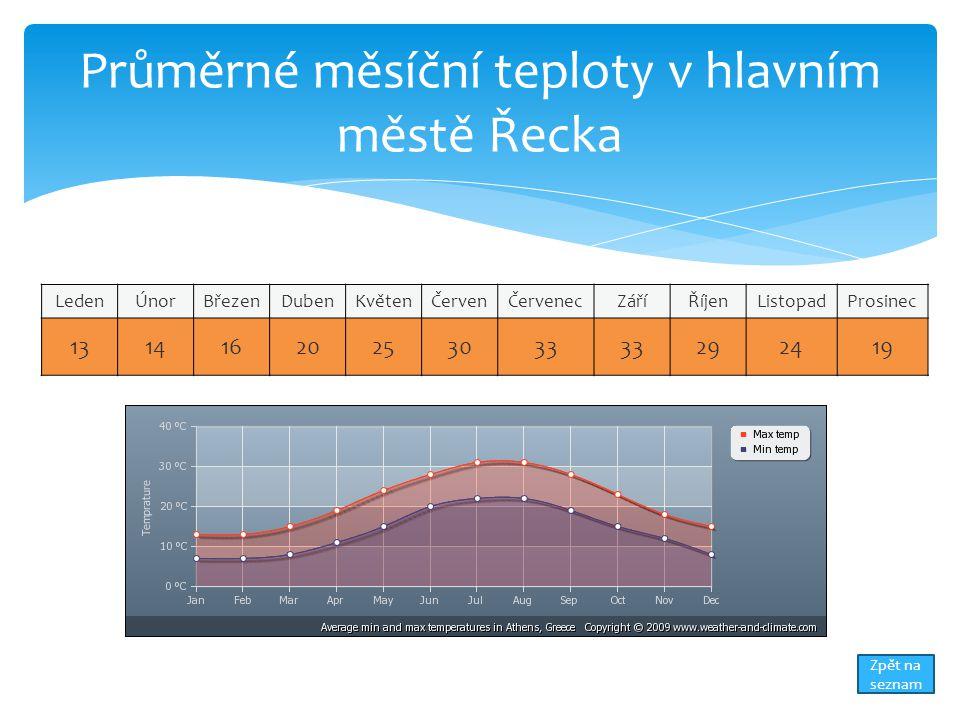Průměrné měsíční teploty v hlavním městě Řecka