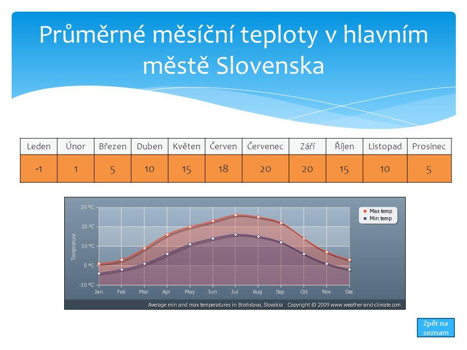 Průměrné měsíční teploty v hlavním městě Slovenska