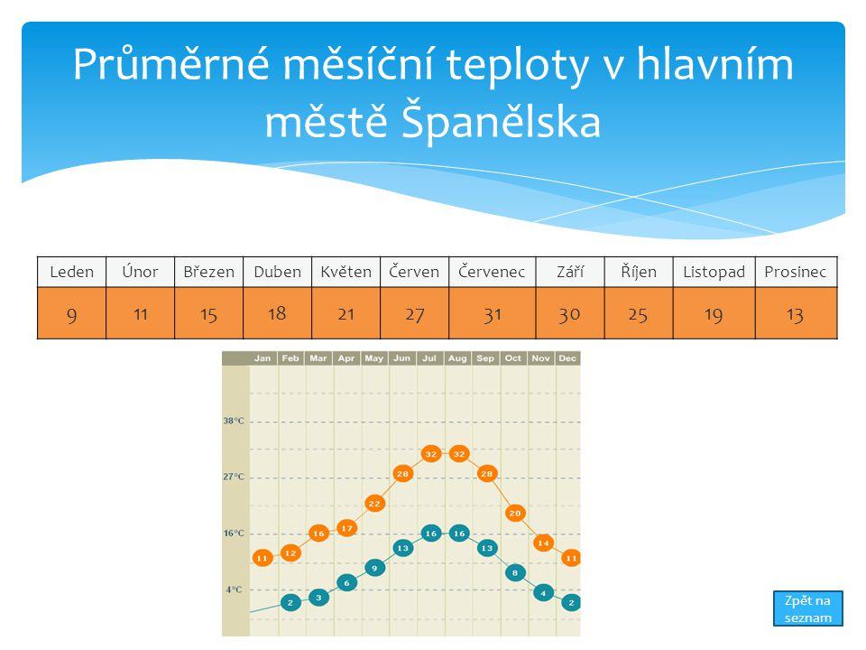 Průměrné měsíční teploty v hlavním městě Španělska