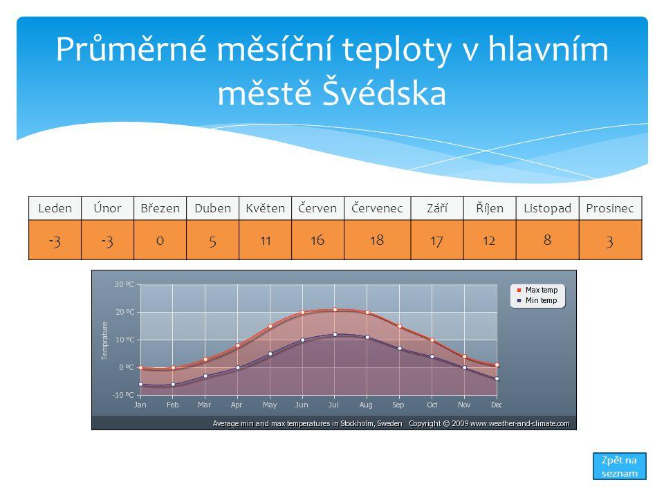 Průměrné měsíční teploty v hlavním městě Švédska
