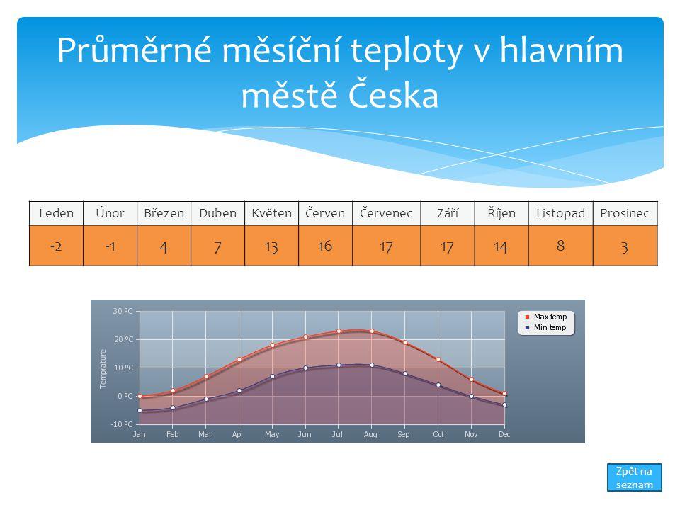 Průměrné měsíční teploty v hlavním městě Česka