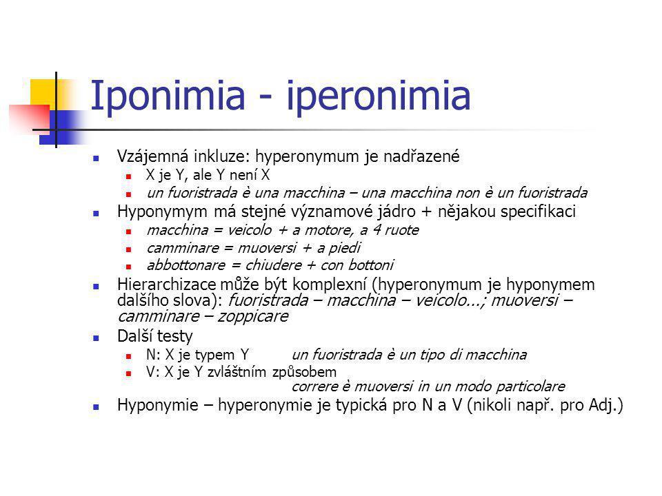 Iponimia - iperonimia Vzájemná inkluze: hyperonymum je nadřazené