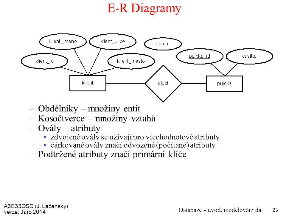 E-R Diagramy Obdélníky – množiny entit Kosočtverce – množiny vztahů