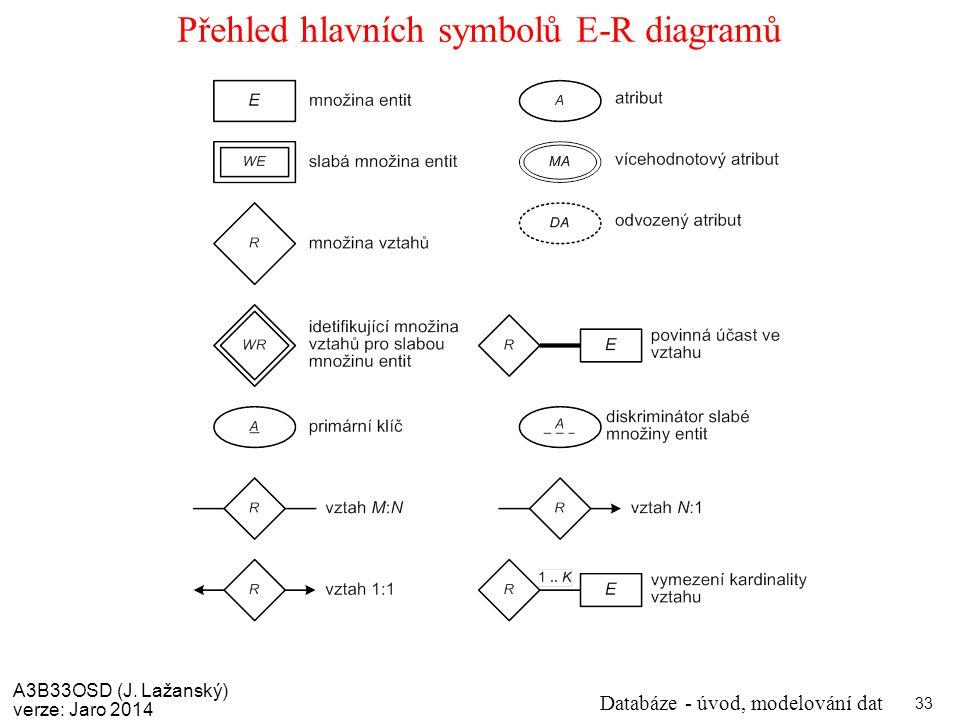 Přehled hlavních symbolů E-R diagramů