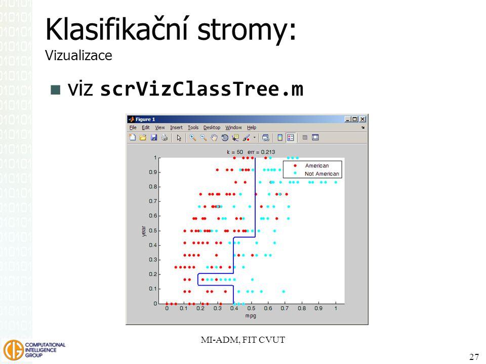 Klasifikační stromy: Vizualizace