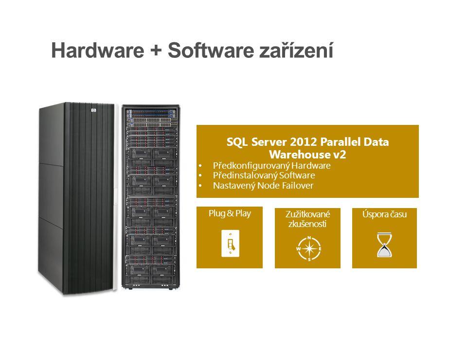 Hardware + Software zařízení