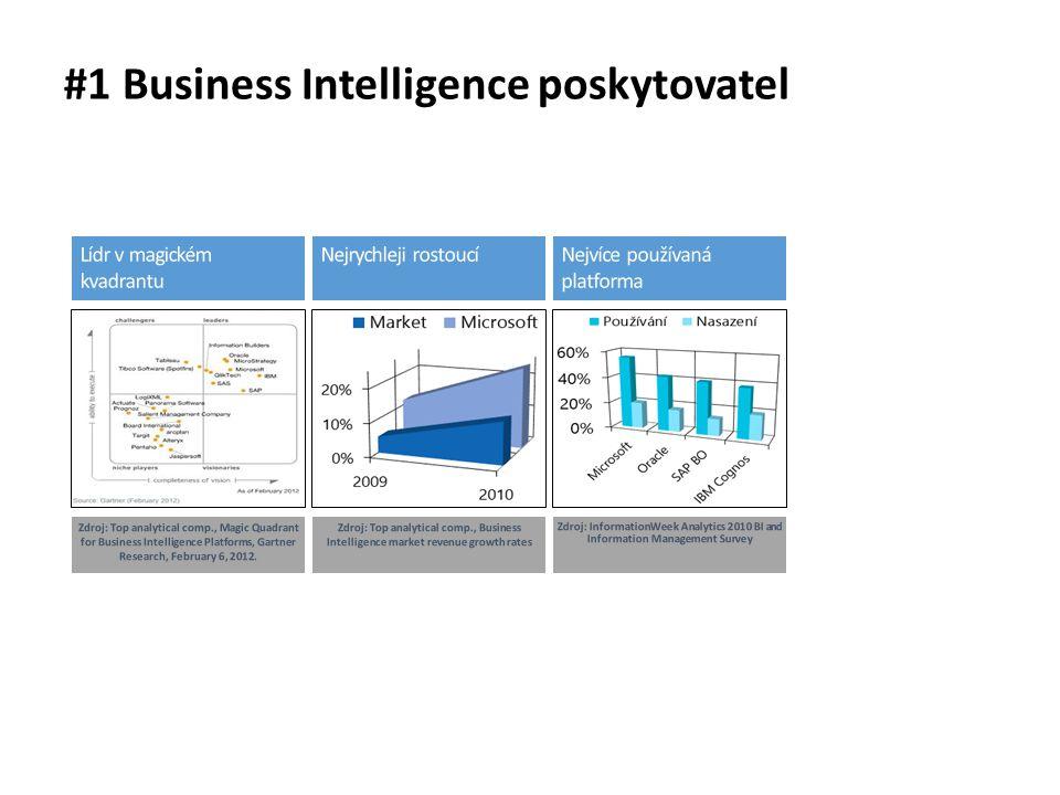 #1 Business Intelligence poskytovatel