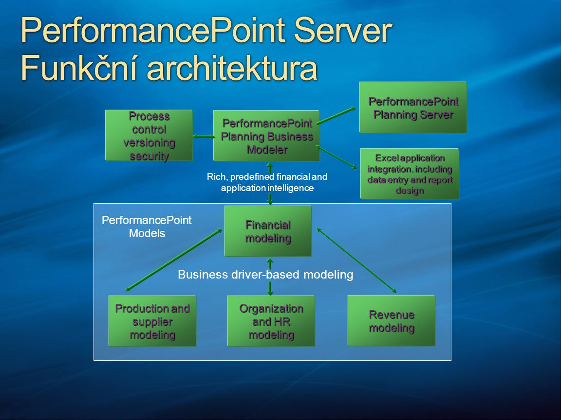 PerformancePoint Server Funkční architektura