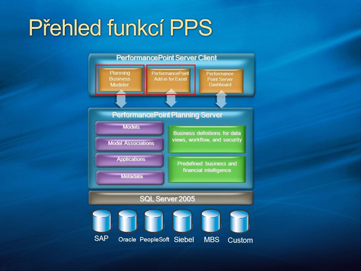 Přehled funkcí PPS PerformancePoint Server Client