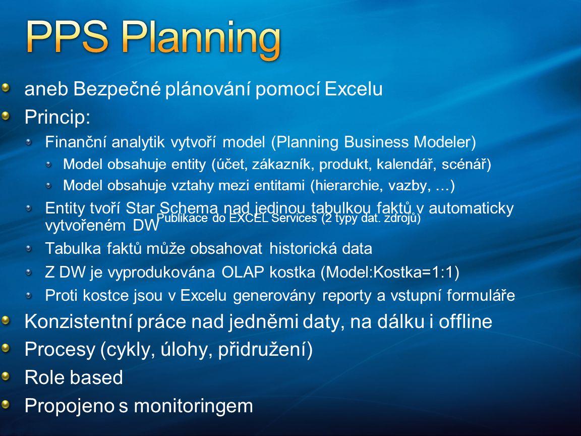 PPS Planning aneb Bezpečné plánování pomocí Excelu Princip: