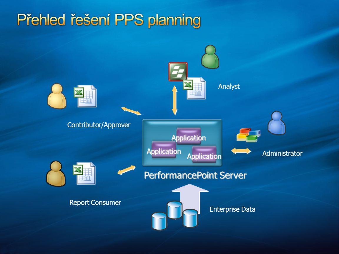 Přehled řešení PPS planning