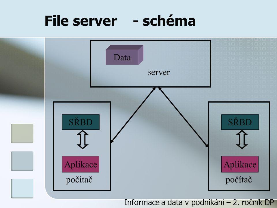 File server - schéma Data server SŘBD SŘBD Aplikace Aplikace počítač