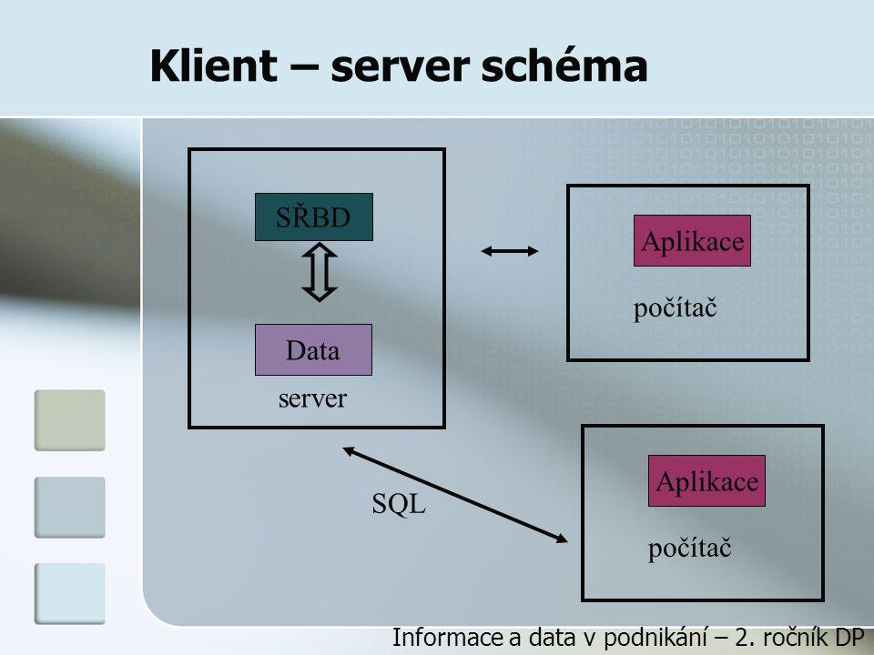 Klient – server schéma SŘBD Aplikace počítač Data server Aplikace SQL