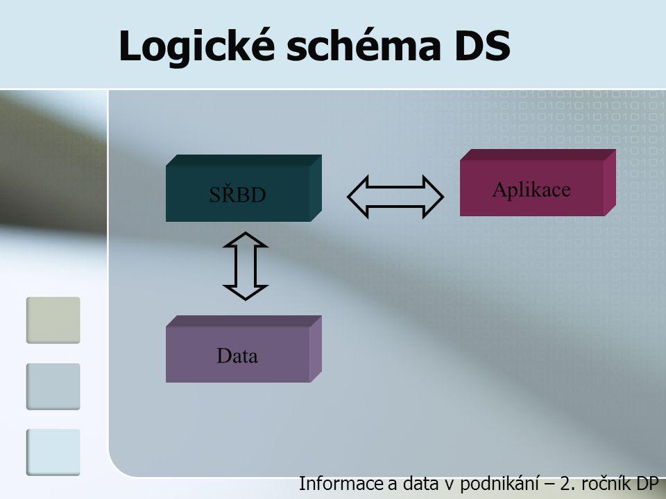 Logické schéma DS Aplikace SŘBD Data