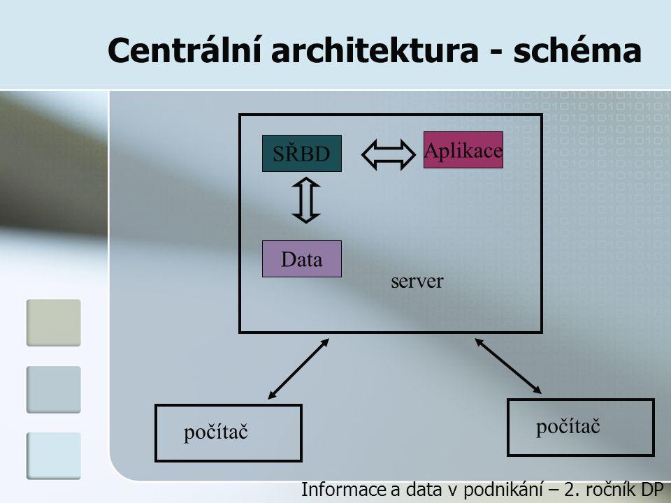 Centrální architektura - schéma