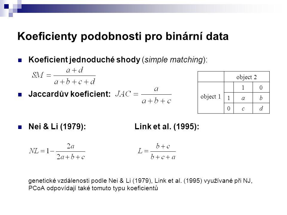 Koeficienty podobnosti pro binární data