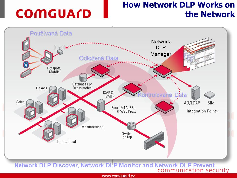 How Network DLP Works on the Network
