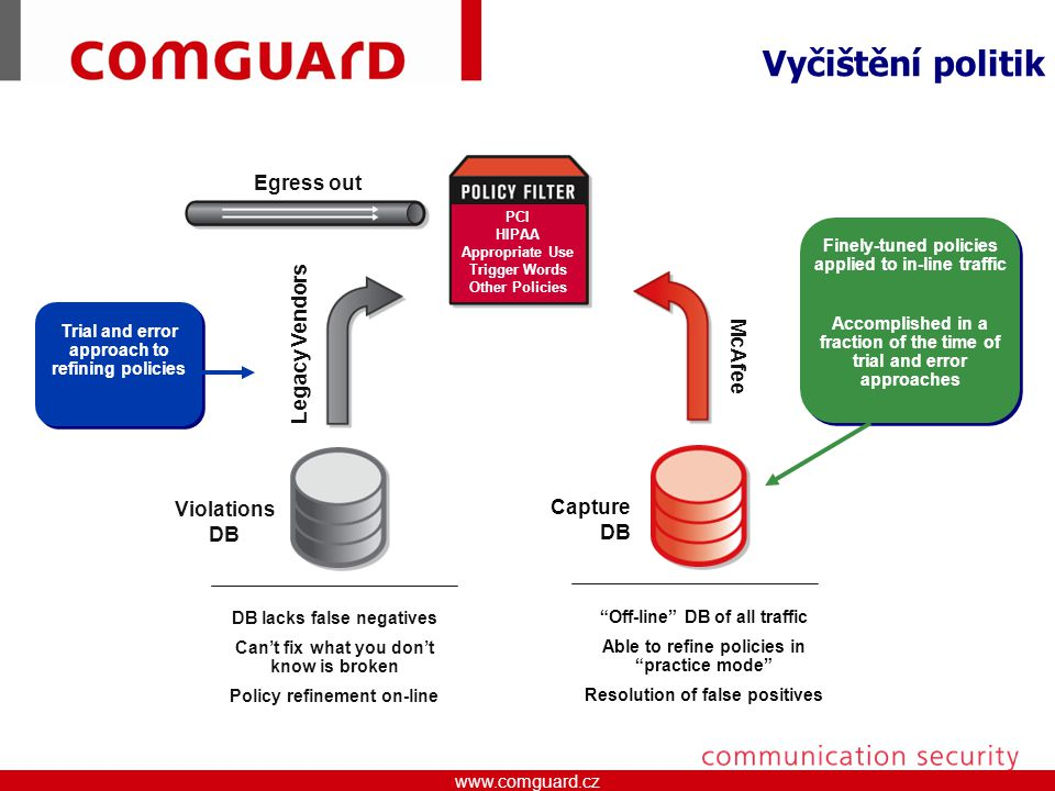 Vyčištění politik Egress out Legacy Vendors McAfee Violations Capture