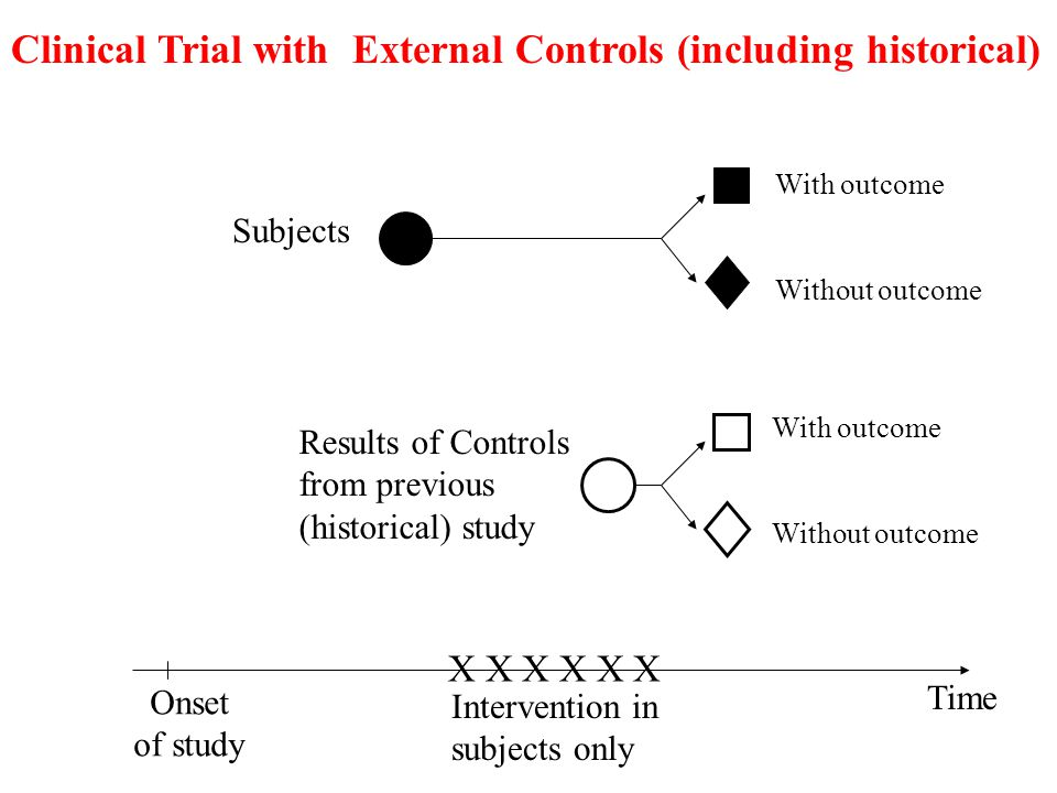 Clinical Trial with External Controls (including historical)