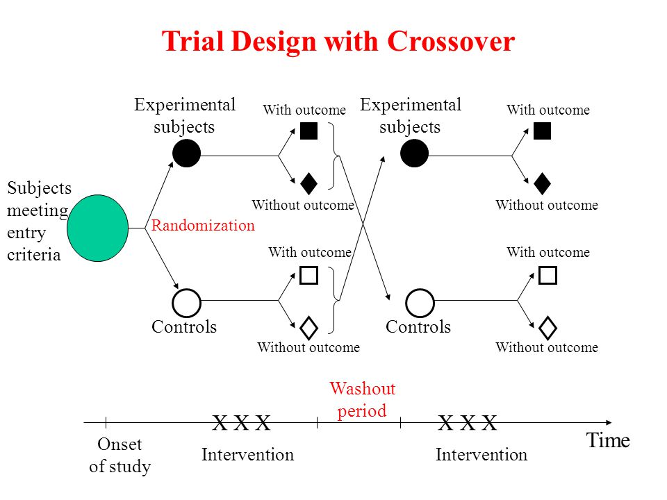 Trial Design with Crossover