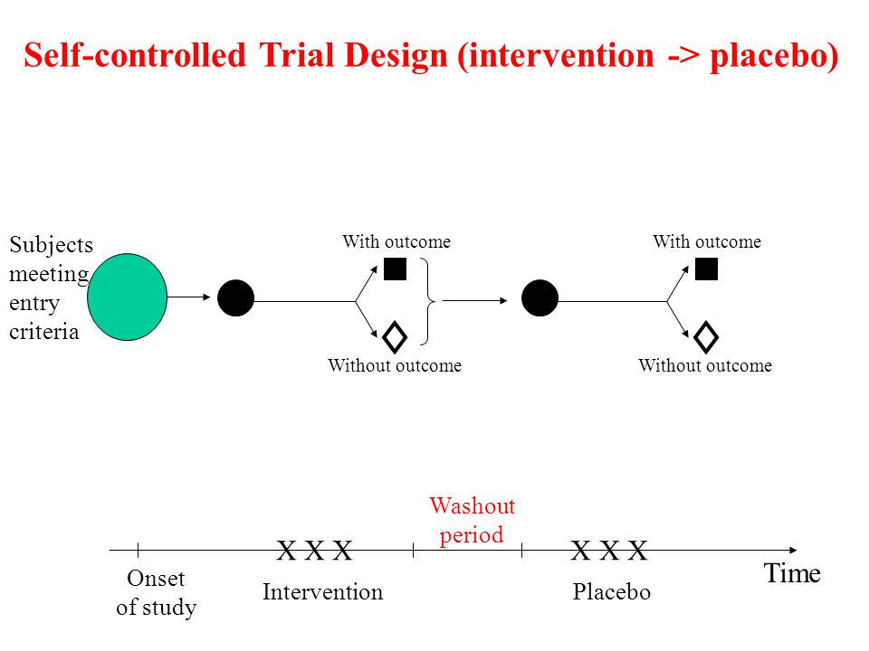 Self-controlled Trial Design (intervention -> placebo)