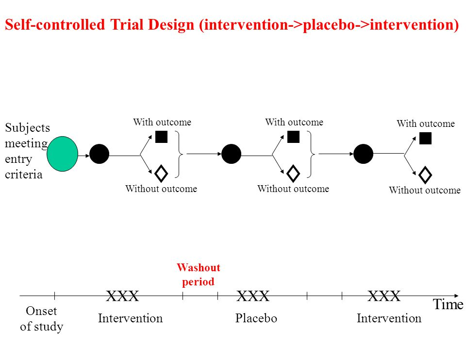 Self-controlled Trial Design (intervention->placebo->intervention)